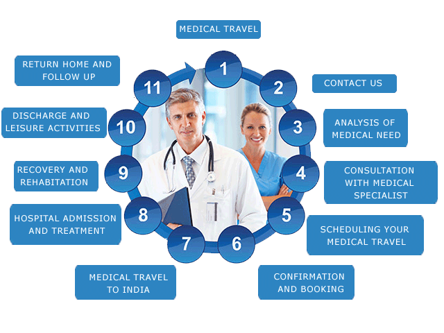 Travel to india for safe,timely and cost-effective treatment.